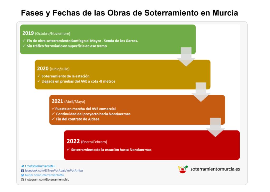 Fases y Fechas de las Obras de Soterramiento en Murcia